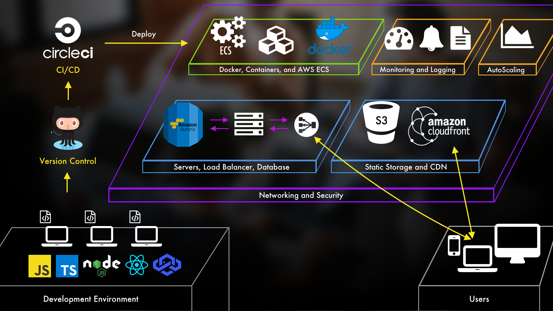 Build modern cloud architectures