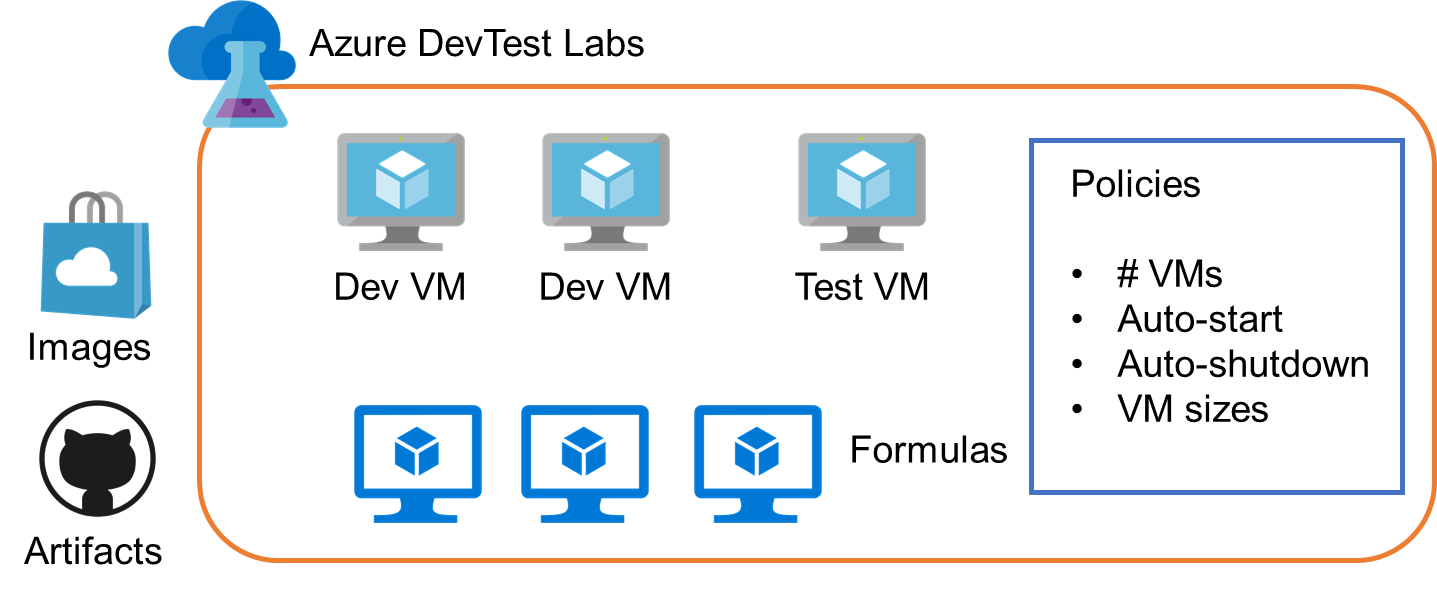 Extend your Dev and Test environment using Azure VM