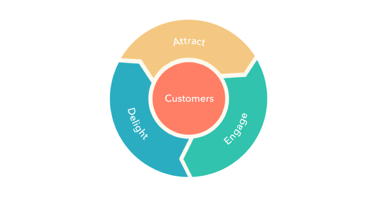 Delight your customers with proactive solutions